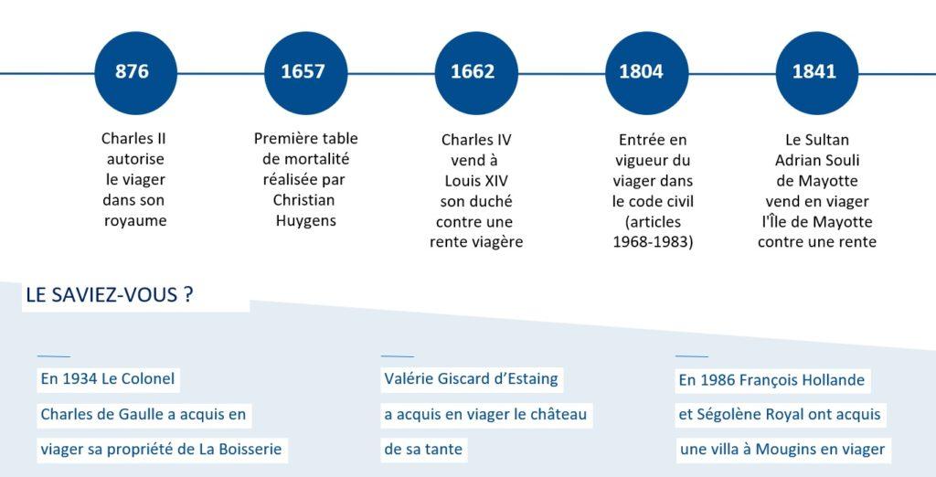l'histoire du viager