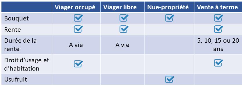 différents types de viager
